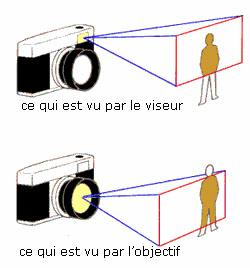 Correction de l'erreur de parallaxe du viseur d'un appareil photo argentique