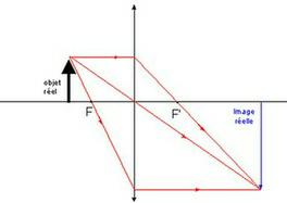 Dimension de l'image formée par une lentille convergente