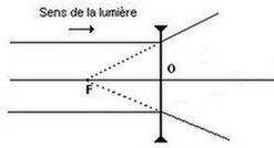 Schéma lentille divergente