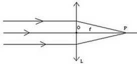 Schéma lentille convergente