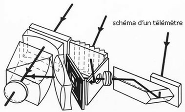 La visée télémétrique dun appareil photo de type Leica